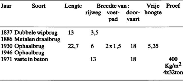 gentvisserijbrug2gt1988